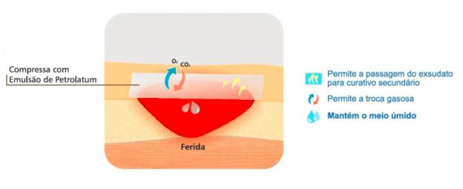Mecanismo de Acao Petrolatum