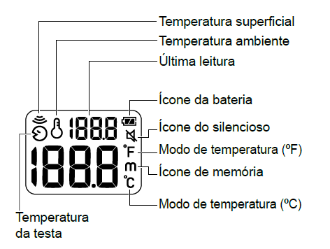 Visor do Termometro Infravermelho