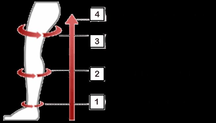 Pontos de medição meia de compressão